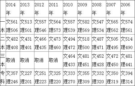 福建省2015年高考成绩发布 切线于25日下午17时发布