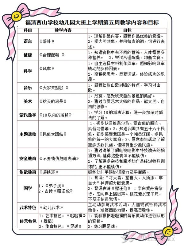 态度决定一切——福清西山学校幼儿园第4周教学进度汇报