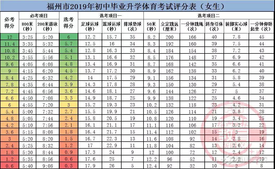 打好体育中考攻坚战——福清西山学校初中部加强体育常规训练积极迎接体育中考
